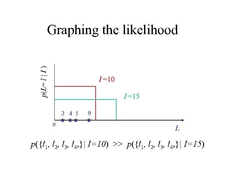 p(L= l   I ) Graphing the likelihood I =10 I =15 2 4