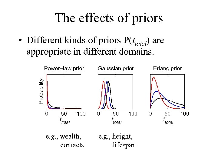 The effects of priors • Different kinds of priors P(ttotal) are appropriate in different