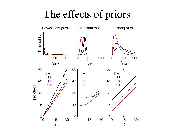 The effects of priors