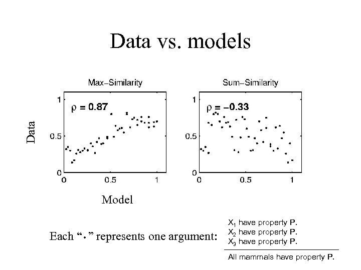 "Data vs. models Model . Each "" "" represents one argument: X 1 have"