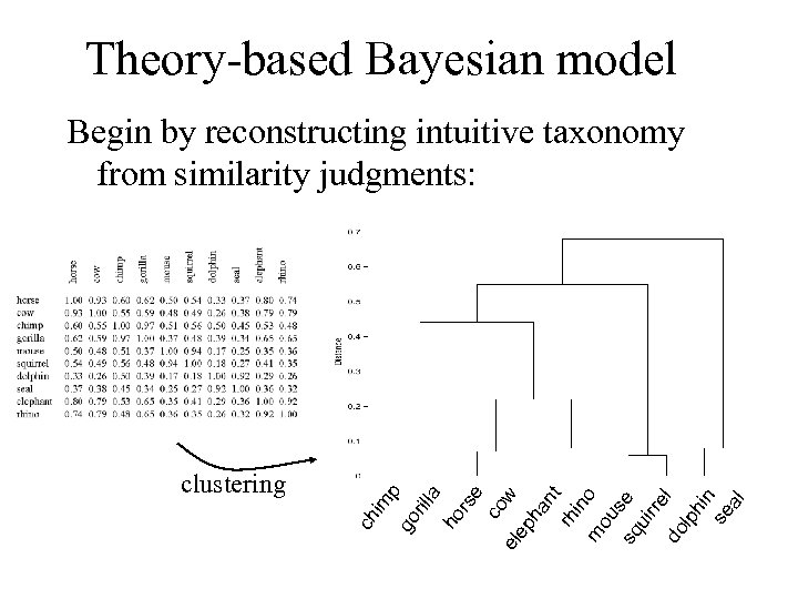 Theory-based Bayesian model rs e co w el ep ha nt rh in m
