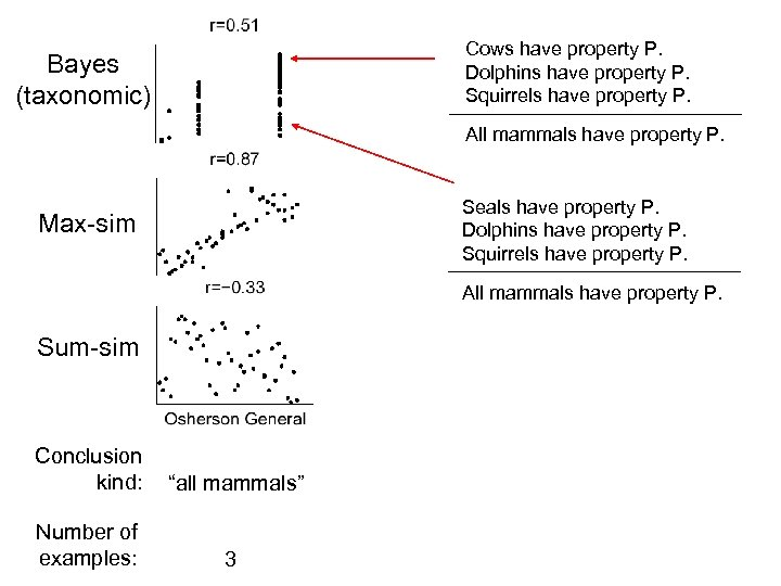 Cows have property P. Dolphins have property P. Squirrels have property P. Bayes (taxonomic)