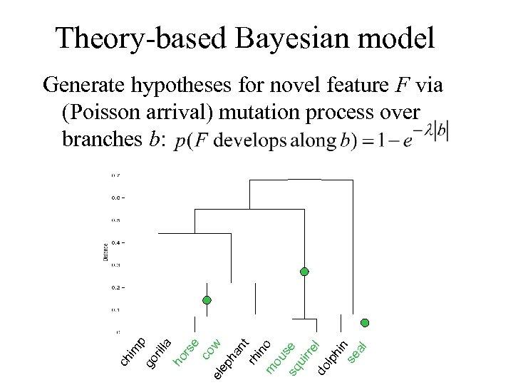 Theory-based Bayesian model co w el ep ha nt rh in m o ou