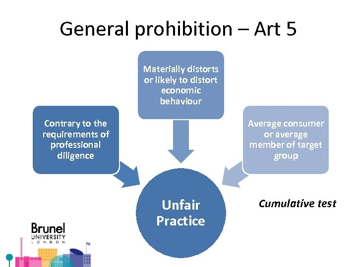 General prohibition – Art 5 Materially distorts or likely to distort economic behaviour Contrary