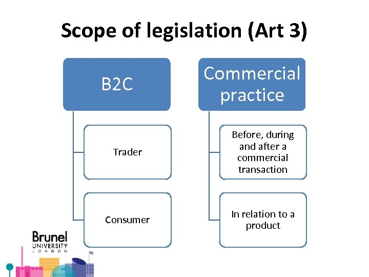 Scope of legislation (Art 3) B 2 C Commercial practice Trader Before, during and