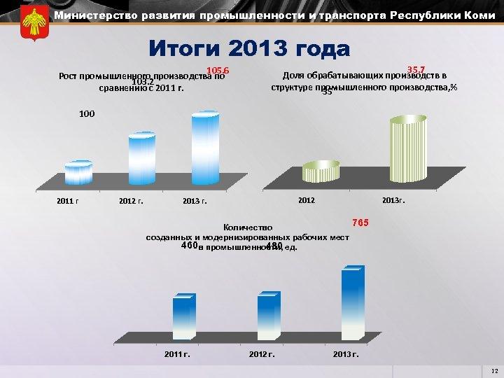Министерство развития промышленности и транспорта Республики Коми Итоги 2013 года 105. 6 Рост промышленного