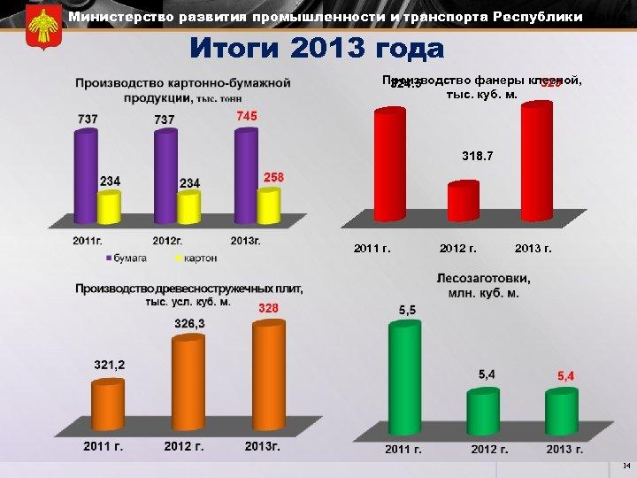 Министерство развития промышленности и транспорта Республики Коми Итоги 2013 года Производство фанеры клееной, 325