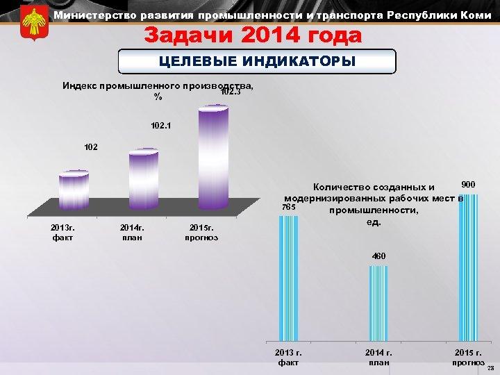 Министерство развития промышленности и транспорта Республики Коми Задачи 2014 года ЦЕЛЕВЫЕ ИНДИКАТОРЫ Индекс промышленного