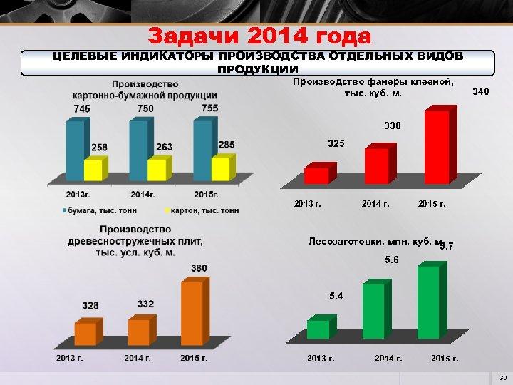 Задачи 2014 года ЦЕЛЕВЫЕ ИНДИКАТОРЫ ПРОИЗВОДСТВА ОТДЕЛЬНЫХ ВИДОВ ПРОДУКЦИИ Производство фанеры клееной, тыс. куб.