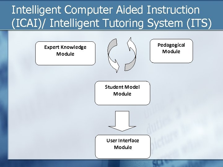 Intelligent Computer Aided Instruction (ICAI)/ Intelligent Tutoring System (ITS) Pedagogical Module Expert Knowledge Module