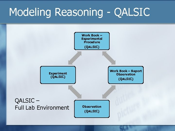 Modeling Reasoning - QALSIC Work Book – Experimental Procedure (QALSIC) Work Book – Report
