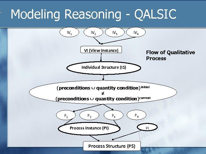 Modeling Reasoning - QALSIC IV 1 IV 2 IV 3 IV 4 VI (View