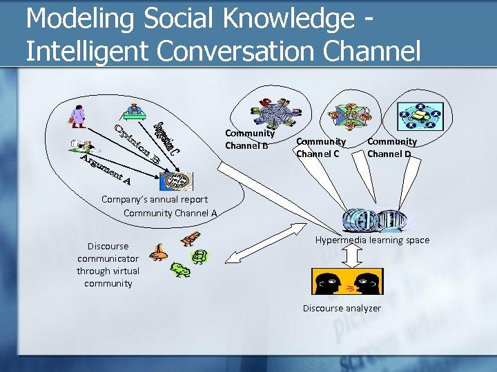 Modeling Social Knowledge - Intelligent Conversation Channel Community Channel B Community Channel C Community