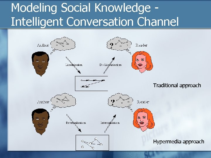Modeling Social Knowledge - Intelligent Conversation Channel Traditional approach Hypermedia approach