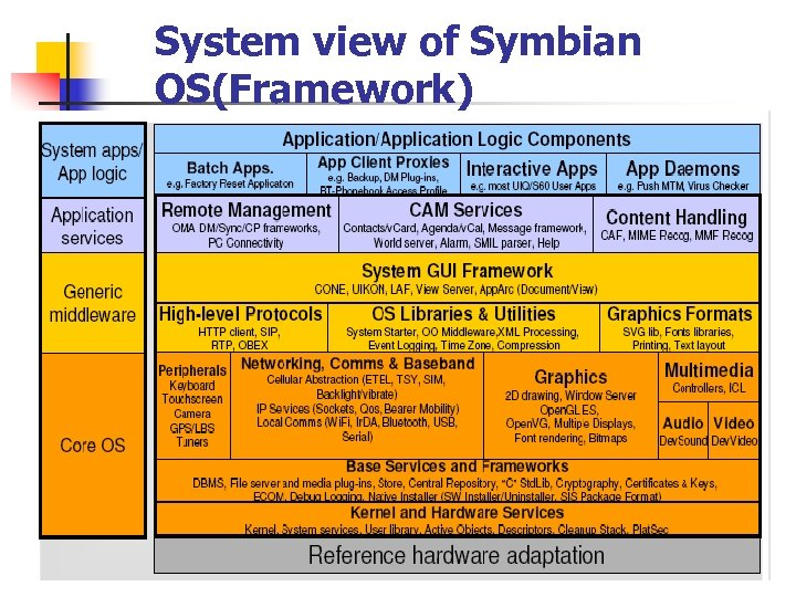 System view of Symbian OS(Framework)