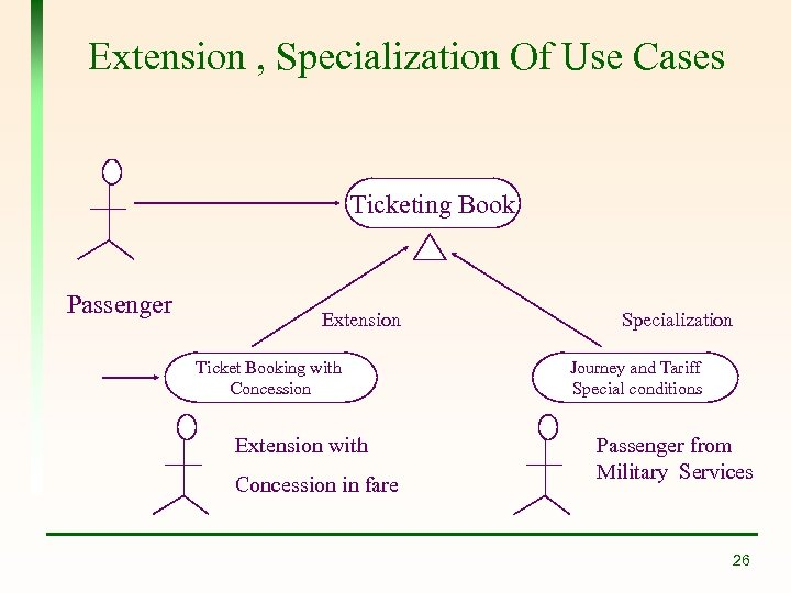 Extension , Specialization Of Use Cases Ticketing Book Passenger Extension Ticket Booking with Concession