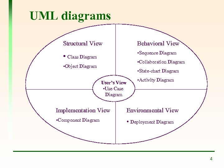 UML diagrams Structural View Behavioral View • Class Diagram • Sequence Diagram • Collaboration