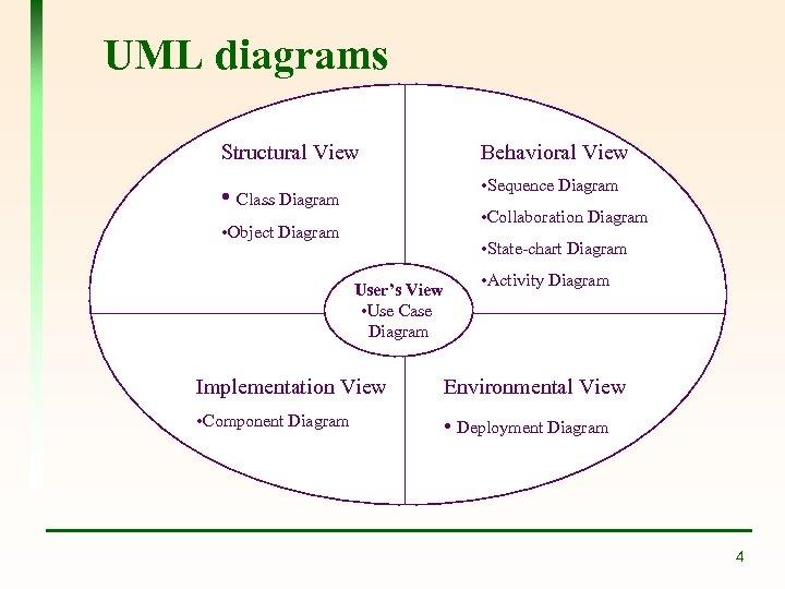 UML diagrams Structural View Behavioral View • Class Diagram • Sequence Diagram • Collaboration