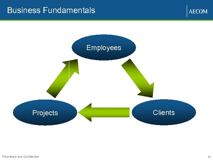 Business Fundamentals Employees Projects Proprietary and Confidential Clients 10