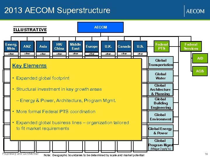 2013 AECOM Superstructure AECOM ILLUSTRATIVE Emerg. Mkts ANZ Asia HK/ China Middle East Europe