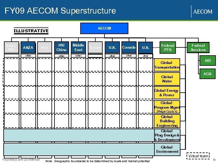 FY 09 AECOM Superstructure AECOM ILLUSTRATIVE Emerg. Mkts ANZA other HK/ China Middle East
