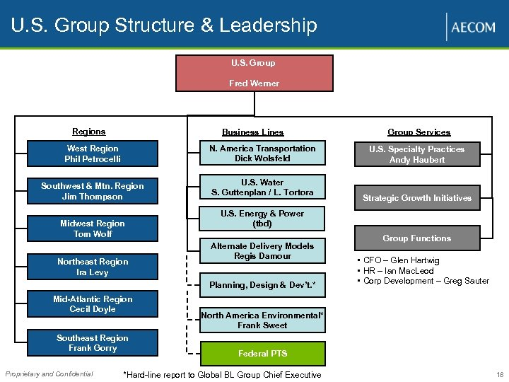 U. S. Group Structure & Leadership U. S. Group Fred Werner Regions Business Lines
