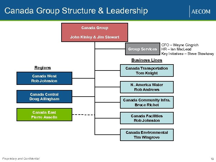 Canada Group Structure & Leadership Canada Group John Kinley & Jim Stewart Group Services