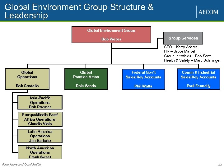 Global Environment Group Structure & Leadership Global Environment Group Services Bob Weber CFO –