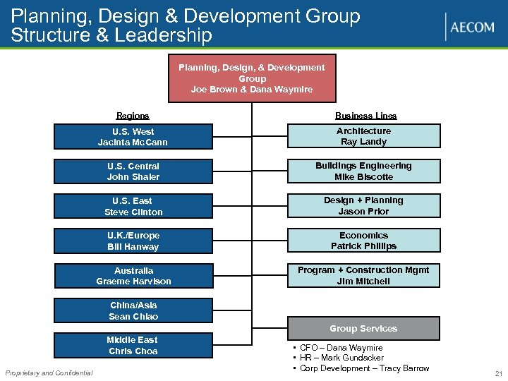 Planning, Design & Development Group Structure & Leadership Planning, Design, & Development Group Joe