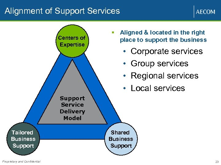 Alignment of Support Services Centers of Expertise § Aligned & located in the right