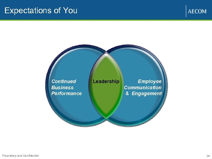 Expectations of You Continued Business Performance Proprietary and Confidential Leadership Employee Communication & Engagement