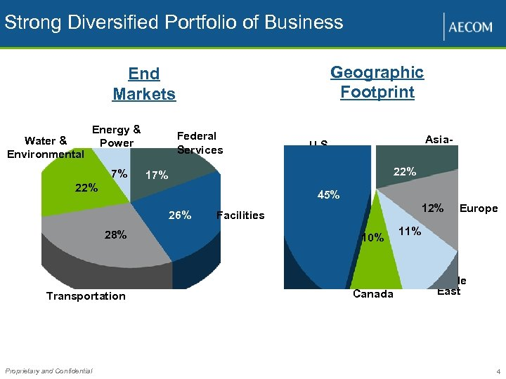 Strong Diversified Portfolio of Business Geographic Footprint End Markets Water & Environmental Energy &