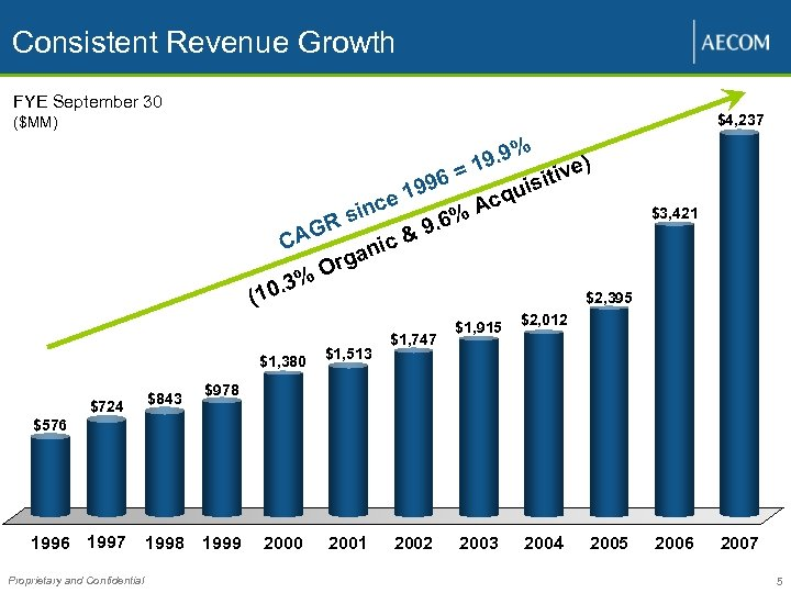 Consistent Revenue Growth FYE September 30 $4, 237 ($MM) 6= (1 $724 1996 1997