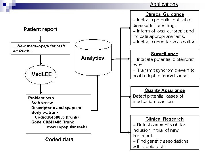 Applications Clinical Guidance -- Indicate potential notifiable disease for reporting. -- Inform of local