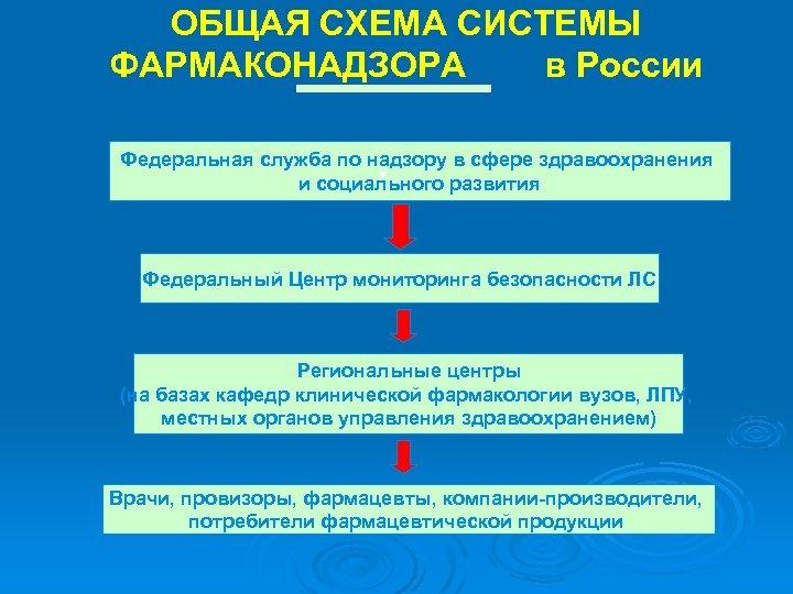 ОБЩАЯ СХЕМА СИСТЕМЫ ФАРМАКОНАДЗОРА в России Федеральная служба по надзору в сфере здравоохранения и