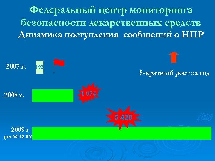 Федеральный центр мониторинга безопасности лекарственных средств Динамика поступления сообщений о НПР 2007 г. 2008