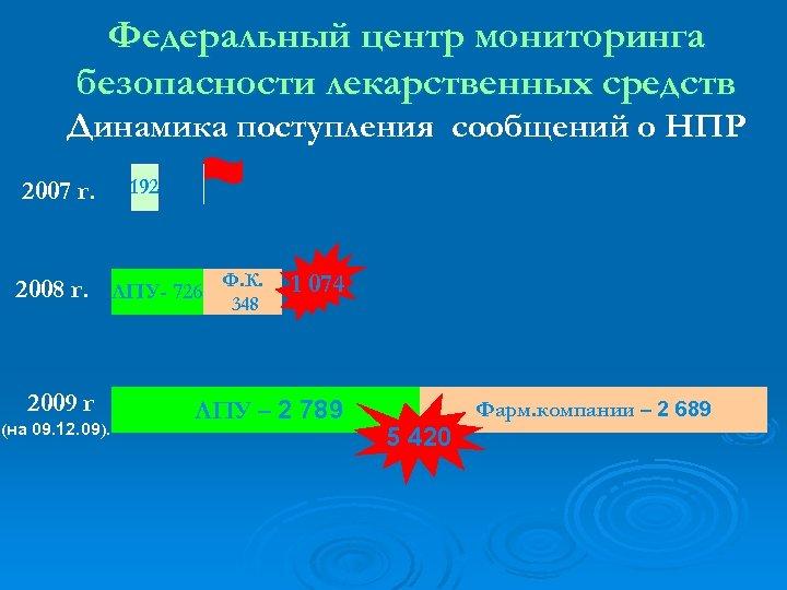 Федеральный центр мониторинга безопасности лекарственных средств Динамика поступления сообщений о НПР 2007 г. 192