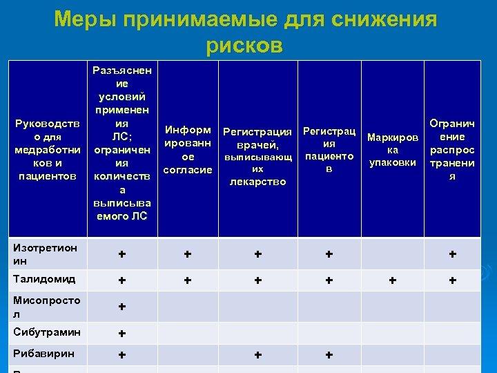 Меры принимаемые для снижения рисков Руководств о для медработни ков и пациентов Разъяснен ие