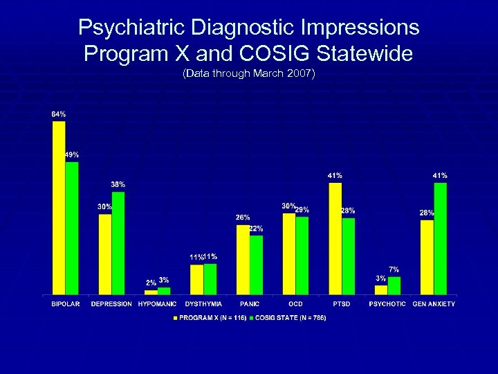 Psychiatric Diagnostic Impressions Program X and COSIG Statewide (Data through March 2007)