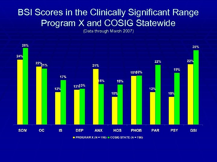 BSI Scores in the Clinically Significant Range Program X and COSIG Statewide (Data through