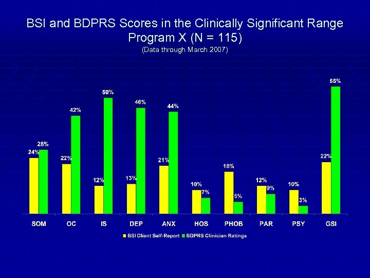 BSI and BDPRS Scores in the Clinically Significant Range Program X (N = 115)