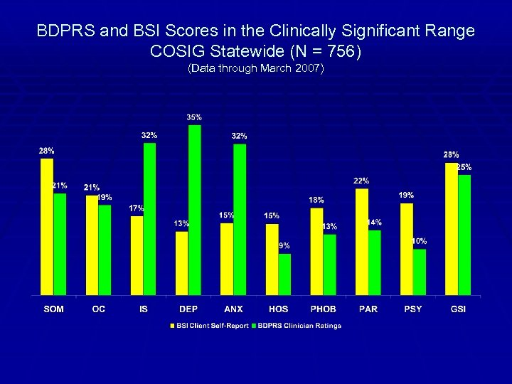 BDPRS and BSI Scores in the Clinically Significant Range COSIG Statewide (N = 756)