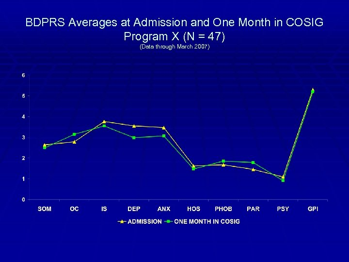 BDPRS Averages at Admission and One Month in COSIG Program X (N = 47)