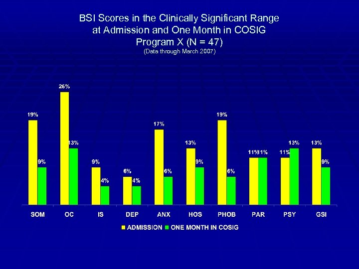 BSI Scores in the Clinically Significant Range at Admission and One Month in COSIG
