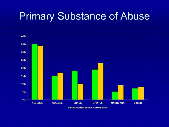 Primary Substance of Abuse
