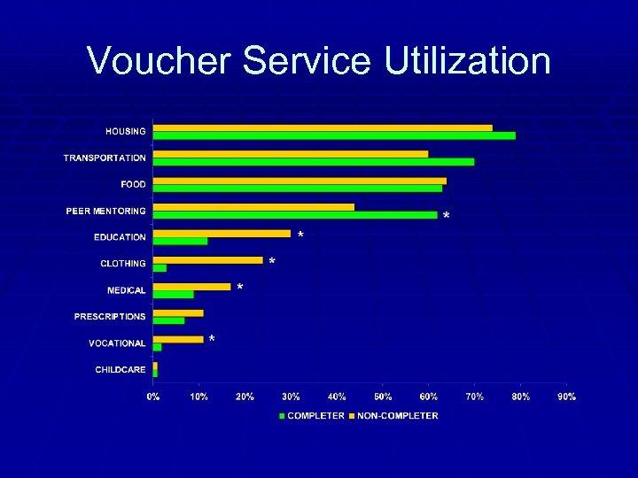 Voucher Service Utilization