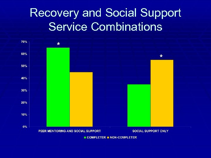 Recovery and Social Support Service Combinations