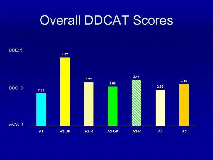 Overall DDCAT Scores DDE: 5 DDC: 3 AOS: 1
