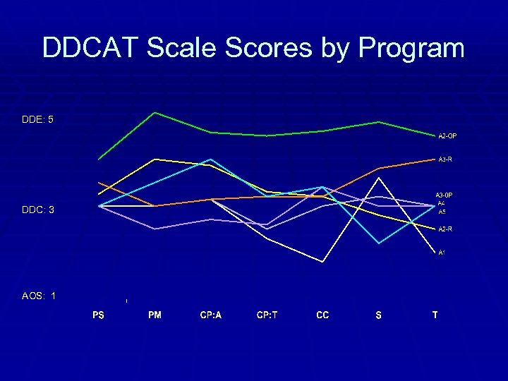 DDCAT Scale Scores by Program DDE: 5 DDC: 3 AOS: 1