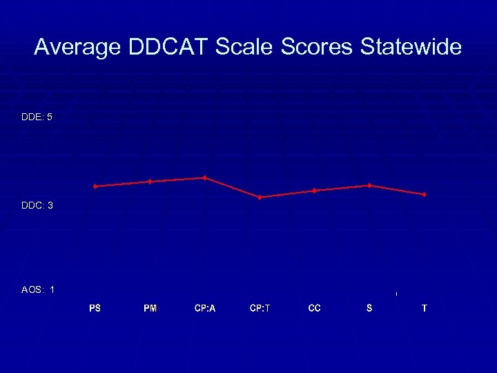 Average DDCAT Scale Scores Statewide DDE: 5 DDC: 3 AOS: 1